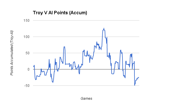 Troy v Al accumulated points. Troy is positive, I am negative.