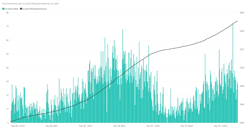 Keyforge Data Scraping Part 3: Plots – Tech Trek